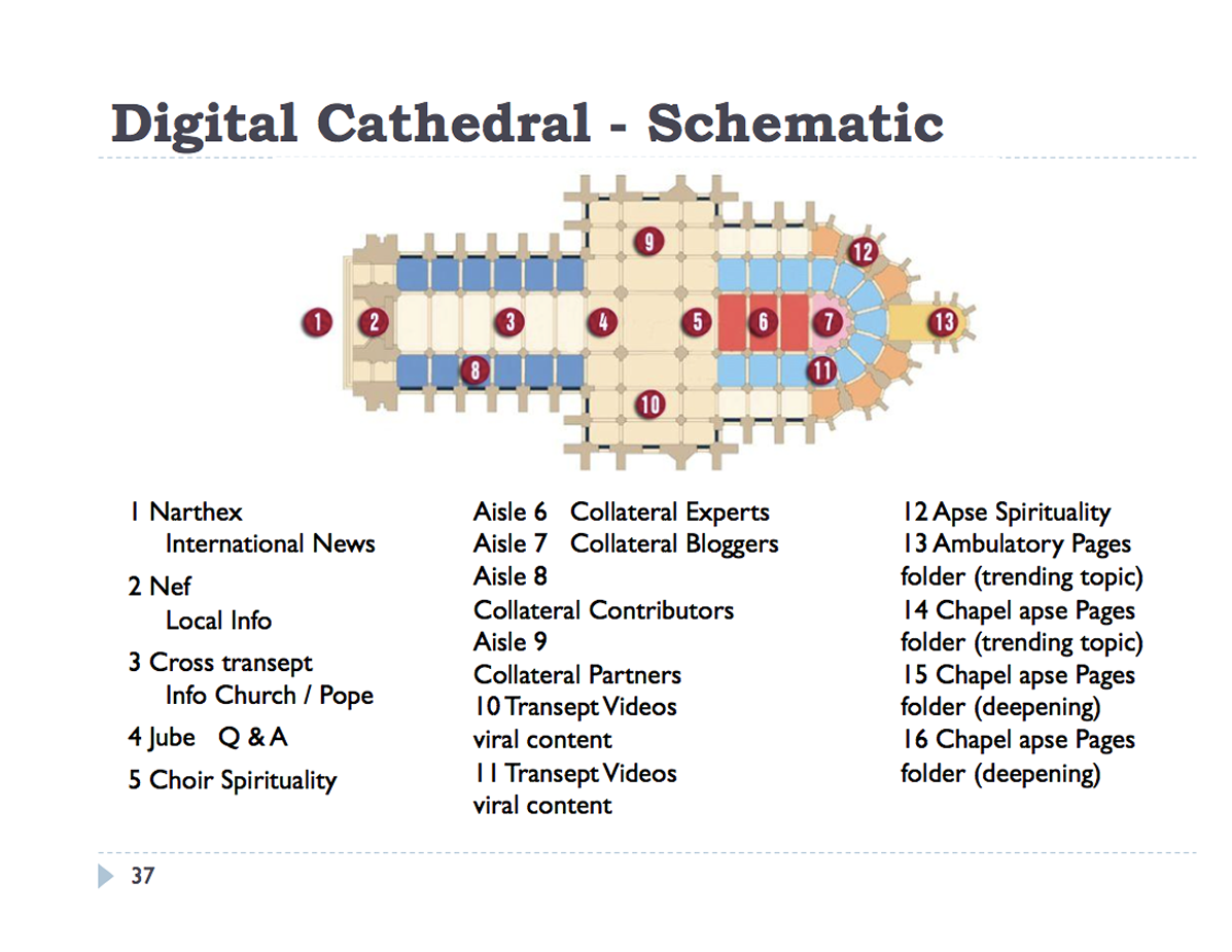 digital cathedral 1